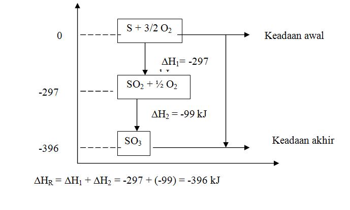 Materi metha lubis menentukan dh reaksi dengan menjumlahkan beberapa persamaan reaksi ccuart Gallery